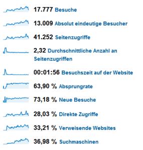 Daten Archimag Jahr 2009